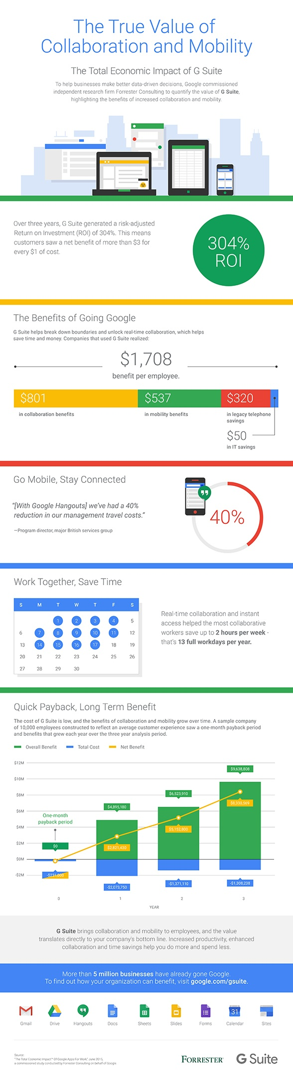 Forrester TEI Report on G Suite
